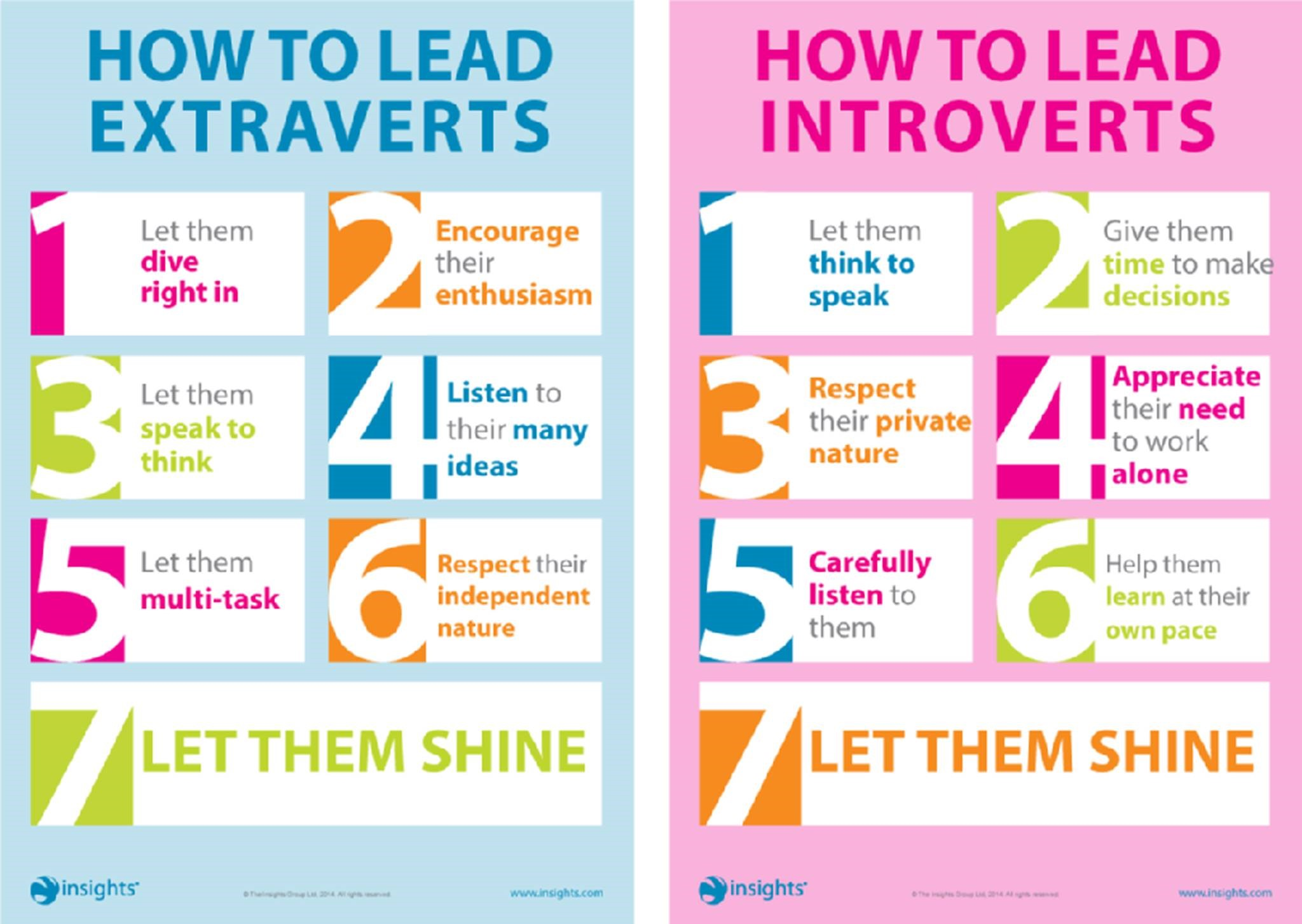 Managing Introverts and Extroverts